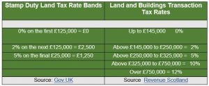 rates and bands image