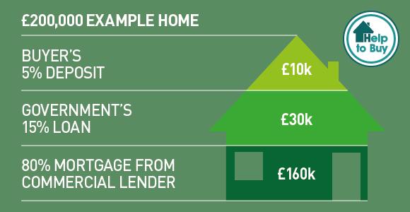 starter home scheme image